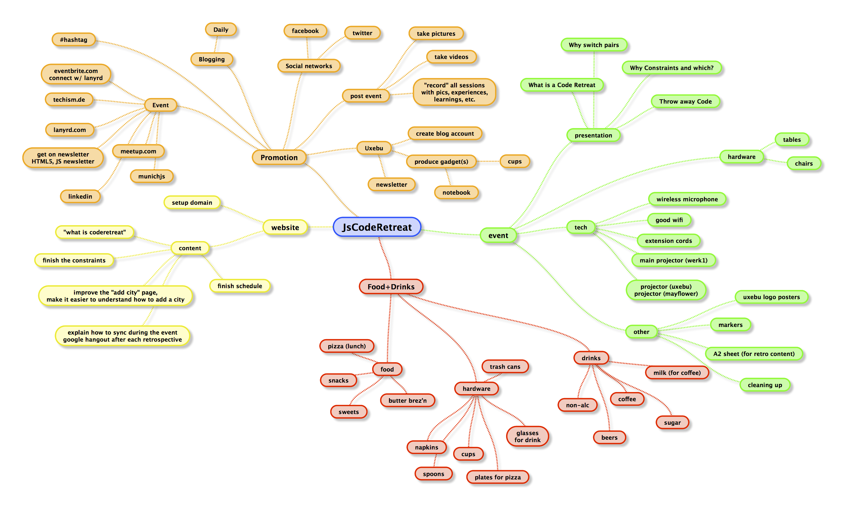 JsCodeRetreat-mindmap.